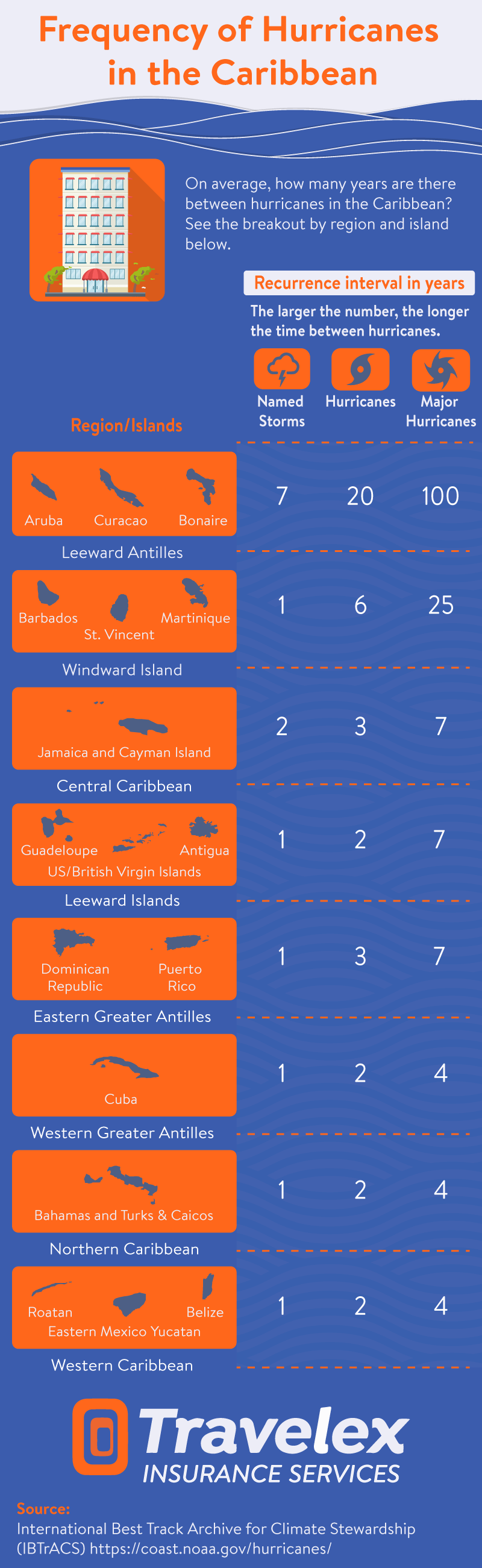 Frequency of Hurricanes in the Caribbean Infographic