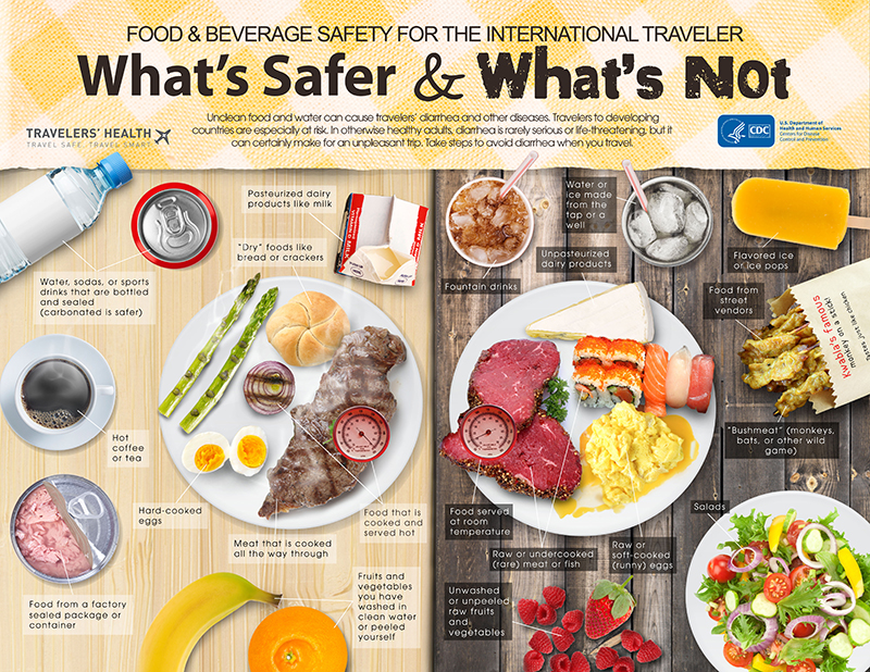 Food Safety for the International Traveler